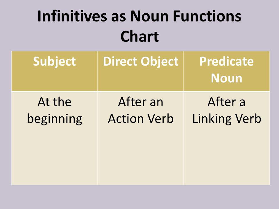 Infinitives as Noun Functions Chart