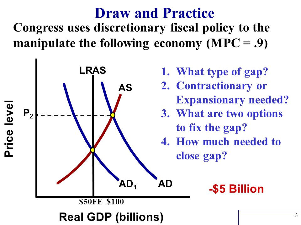Draw and Practice Congress uses discretionary fiscal policy to the manipulate the following economy (MPC = .9)