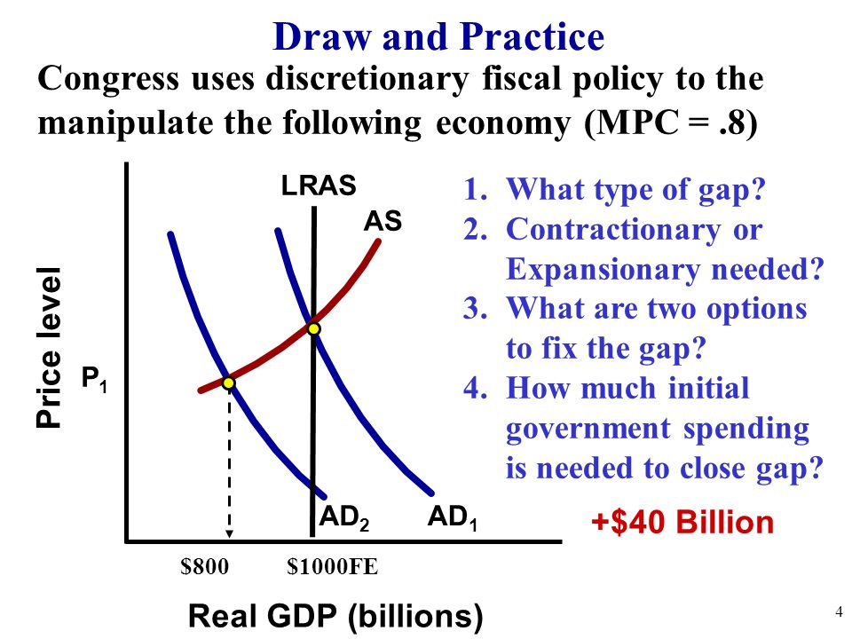 Draw and Practice Congress uses discretionary fiscal policy to the manipulate the following economy (MPC = .8)