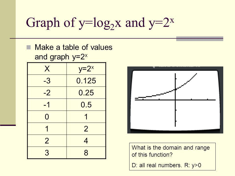 Graph of y=log2x and y=2x Make a table of values and graph y=2x X y=2x