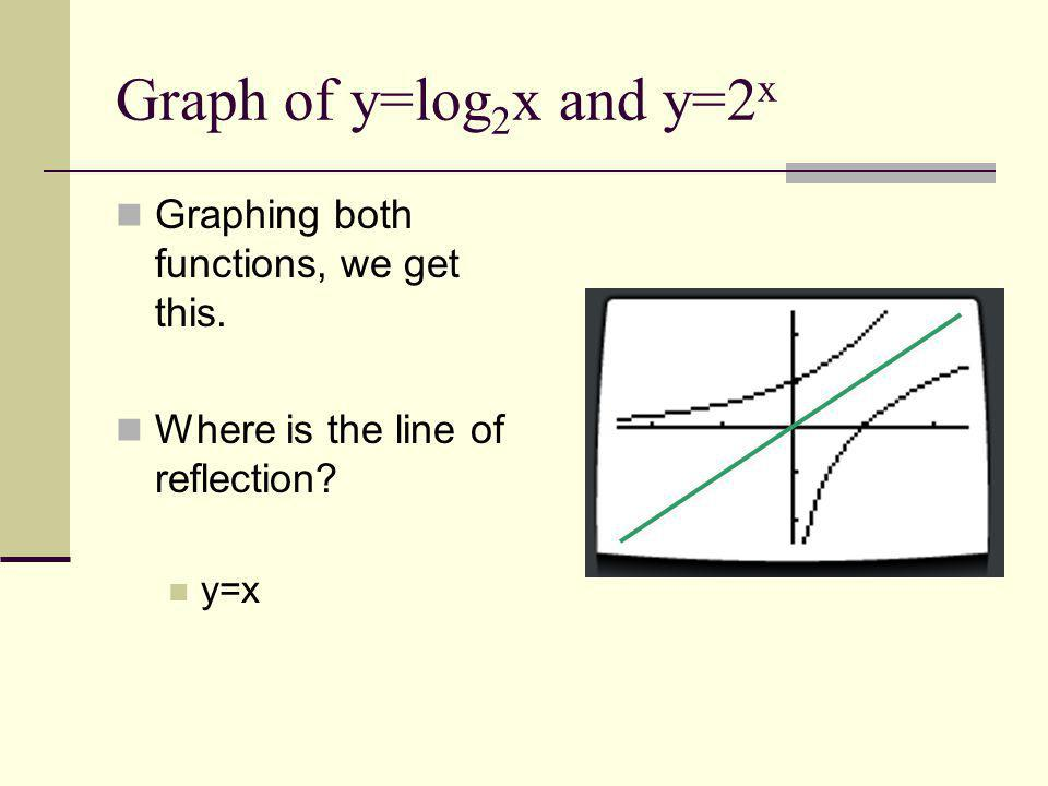 Graph of y=log2x and y=2x Graphing both functions, we get this.