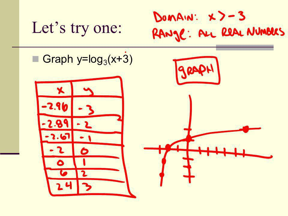 Let's try one: Graph y=log3(x+3)