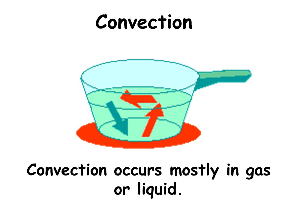 Convection occurs mostly in gas or liquid.