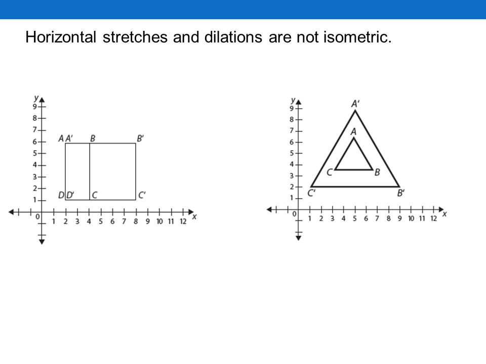 Horizontal stretches and dilations are not isometric.