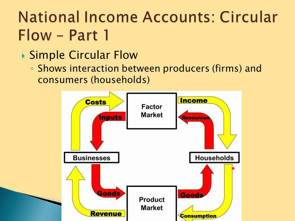 National Income Accounts: Circular Flow – Part 1