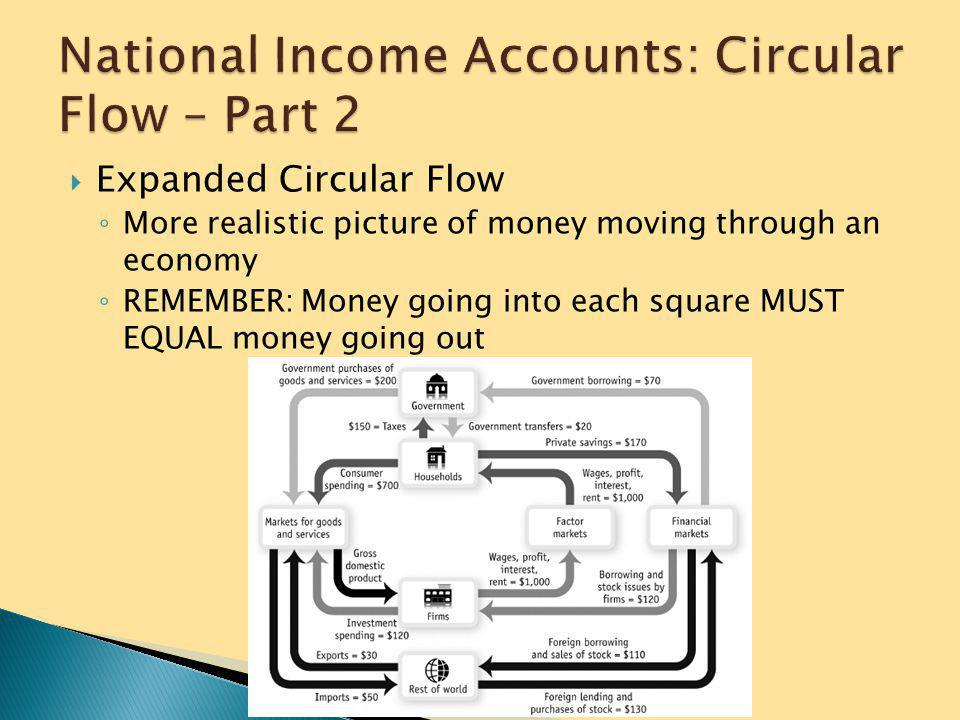 National Income Accounts: Circular Flow – Part 2