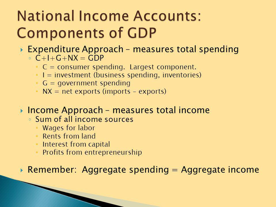 National Income Accounts: Components of GDP
