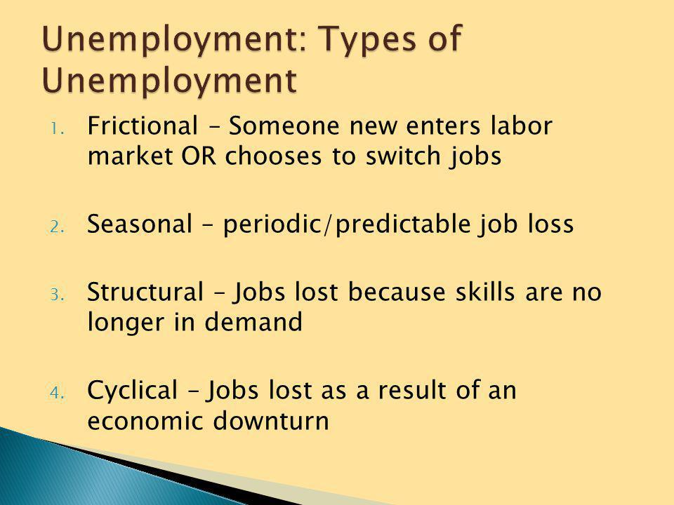Unemployment: Types of Unemployment
