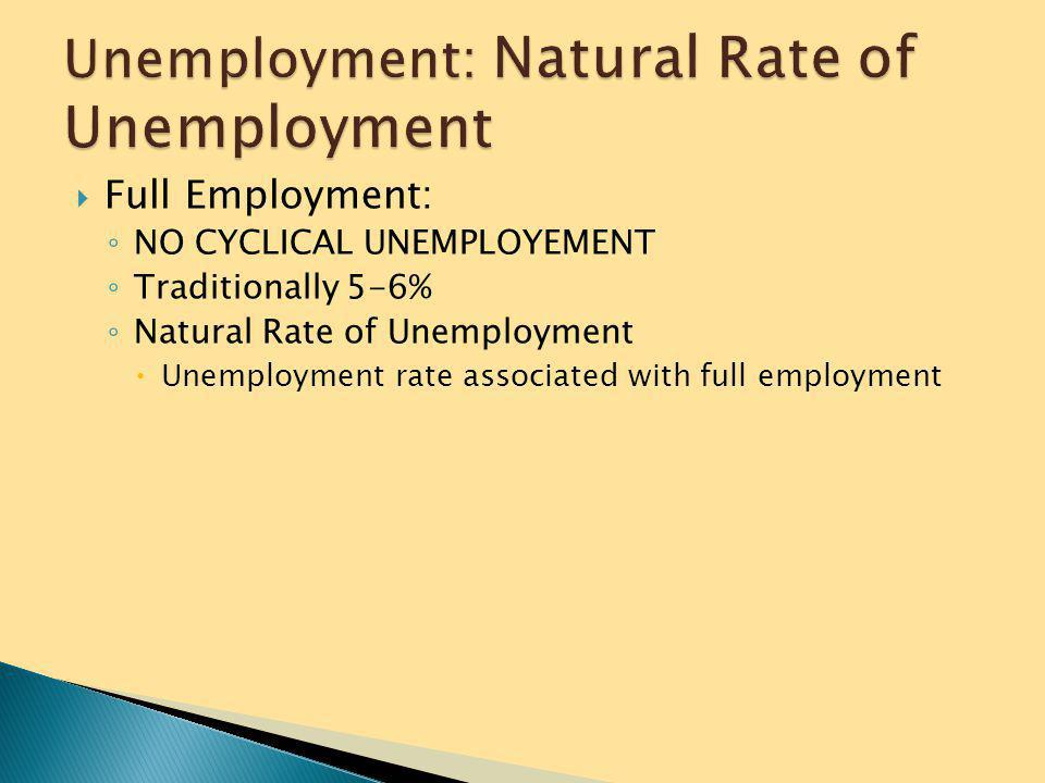 Unemployment: Natural Rate of Unemployment