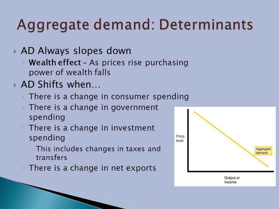Aggregate demand: Determinants