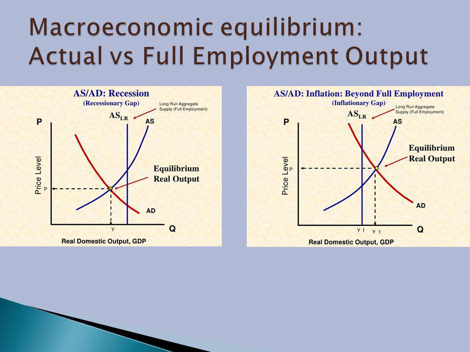 Macroeconomic equilibrium: Actual vs Full Employment Output