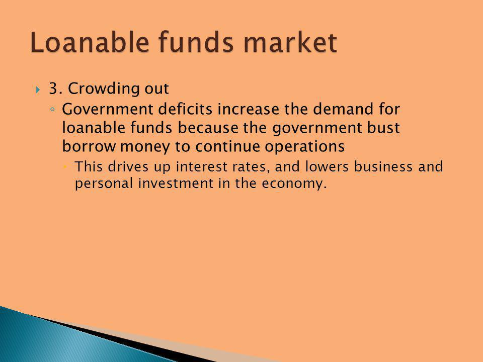 Loanable funds market 3. Crowding out
