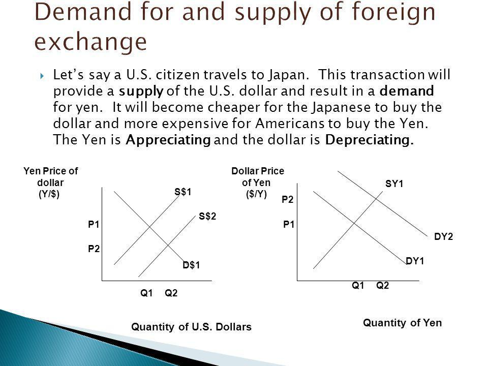 Demand for and supply of foreign exchange