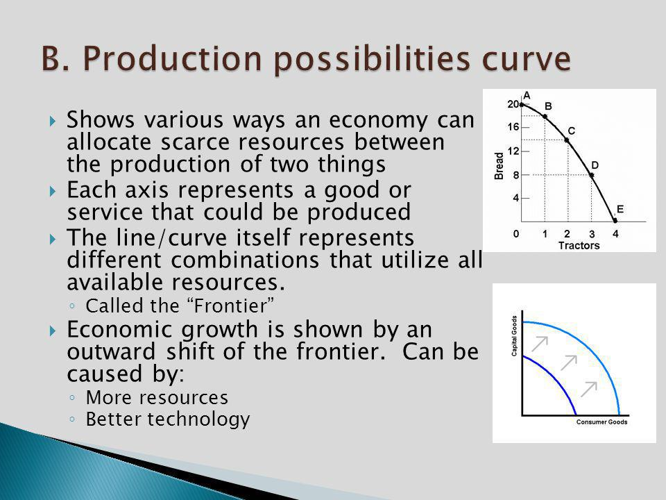 B. Production possibilities curve
