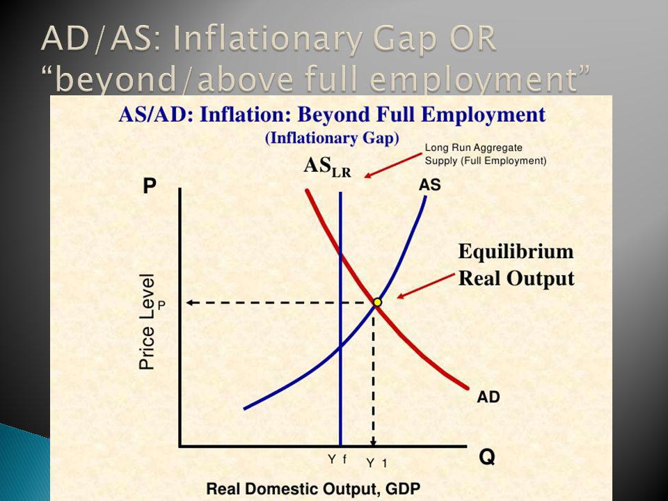 AD/AS: Inflationary Gap OR beyond/above full employment