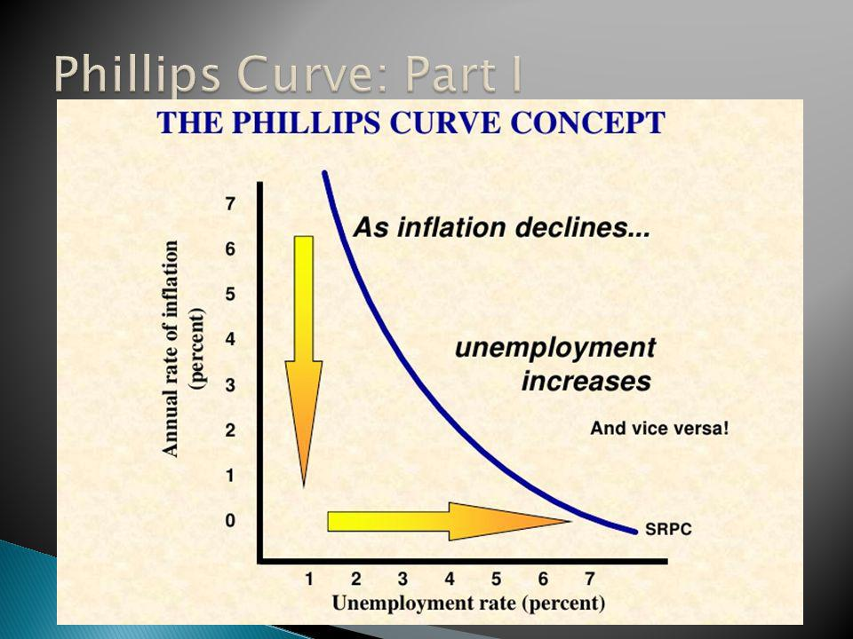 Phillips Curve: Part I