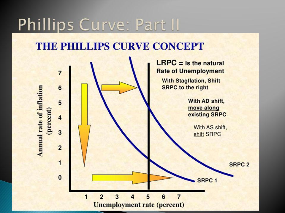 Phillips Curve: Part II