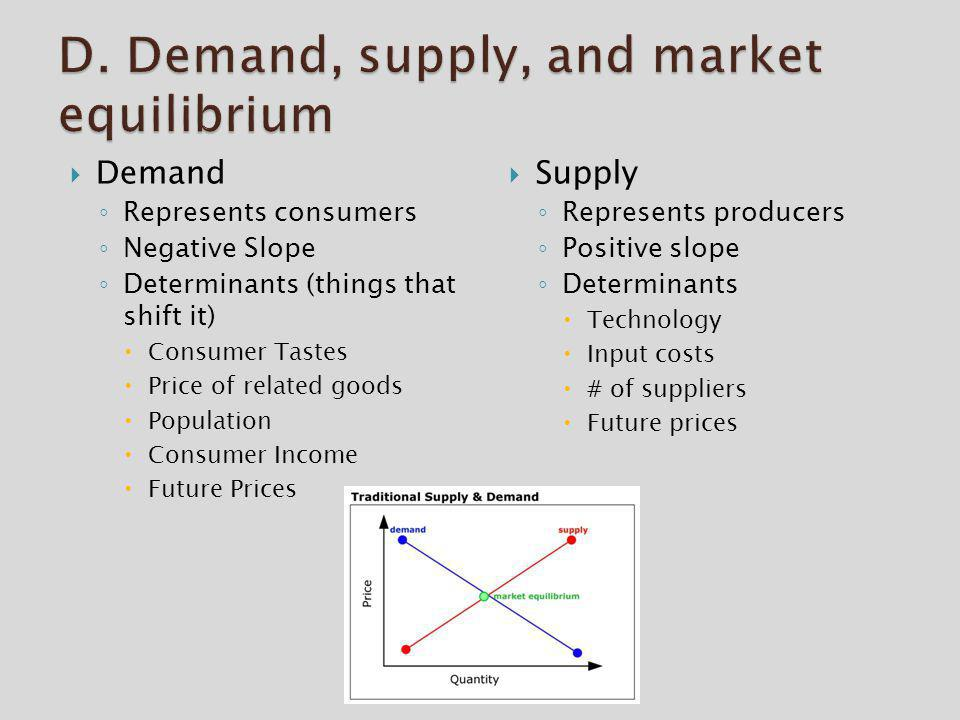 D. Demand, supply, and market equilibrium