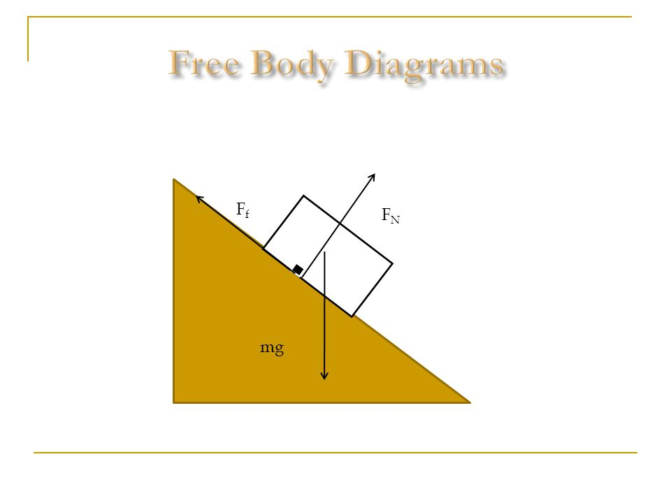 Free Body Diagrams mg Ff FN