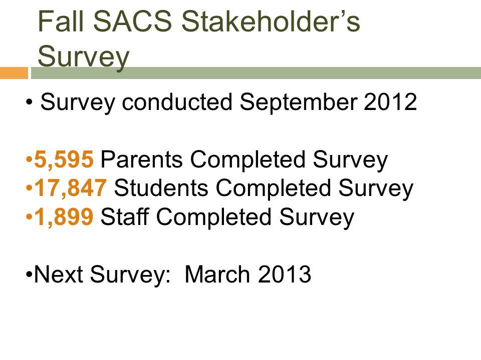 Fall SACS Stakeholder's Survey