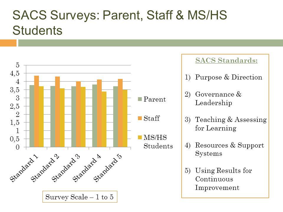 SACS Surveys: Parent, Staff & MS/HS Students