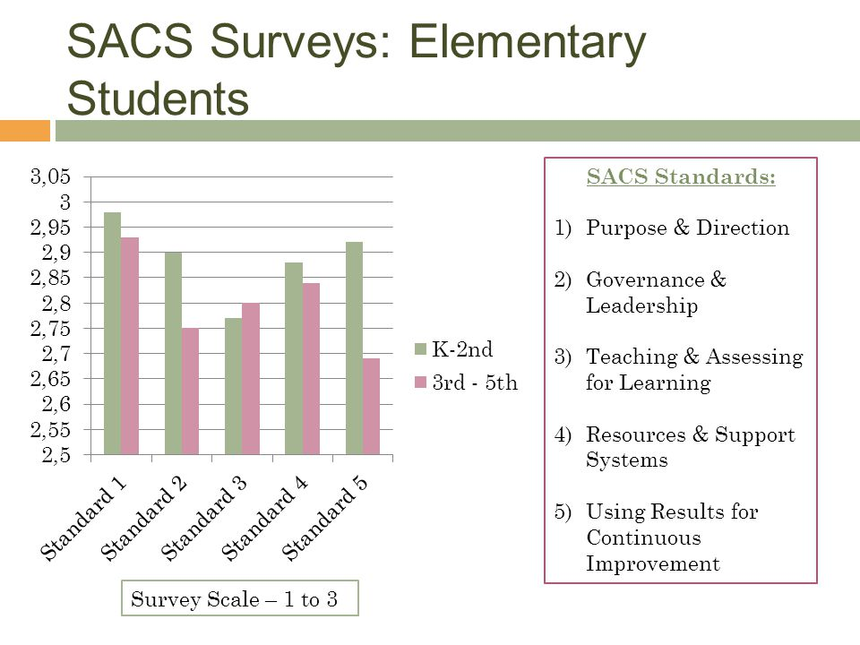 SACS Surveys: Elementary Students