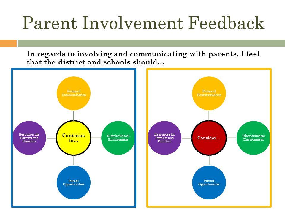 Parent Involvement Feedback