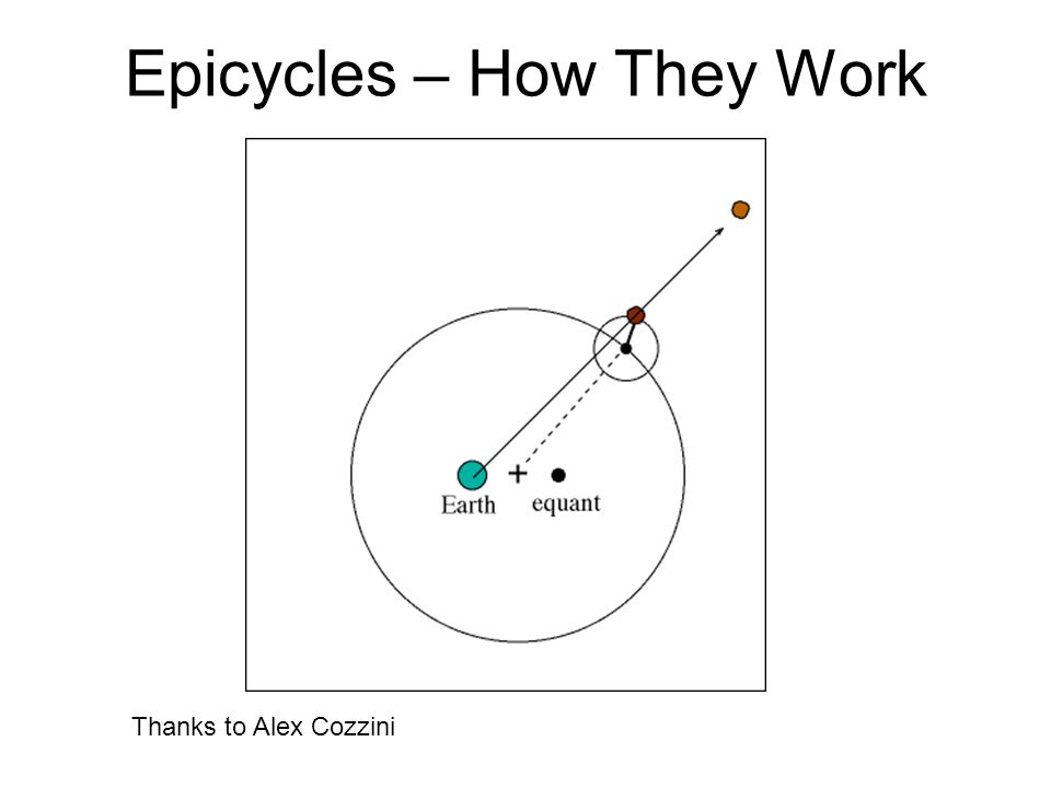 Epicycles – How They Work