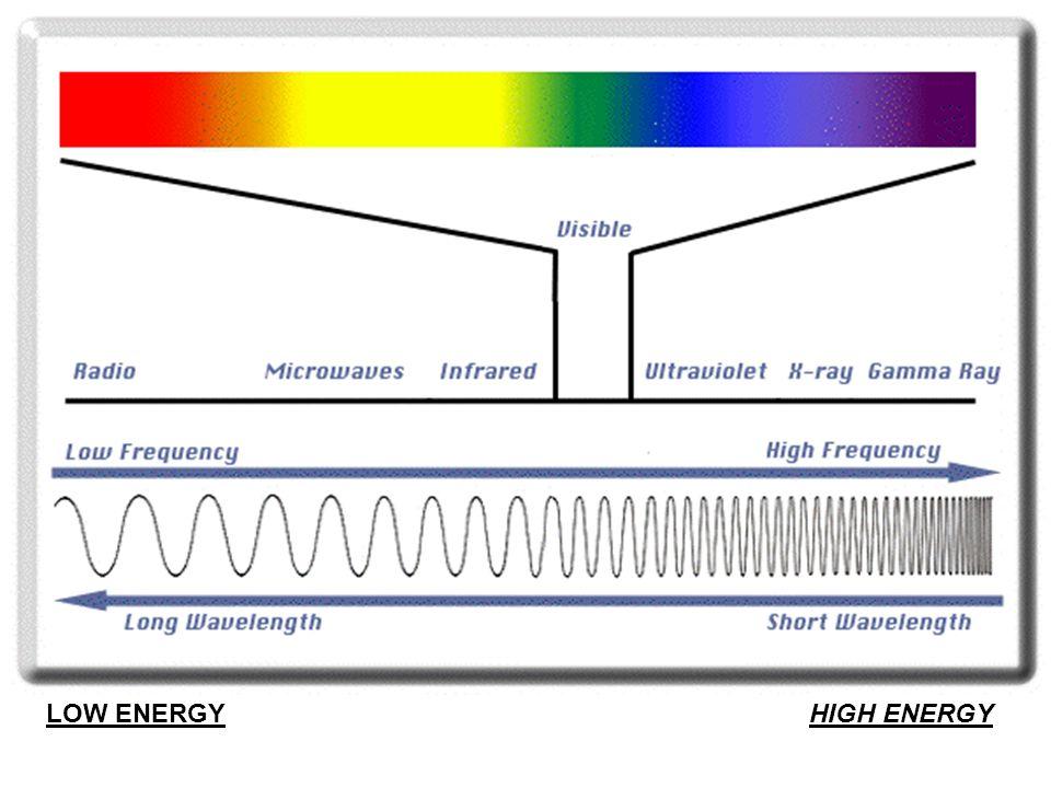 LOW ENERGY HIGH ENERGY