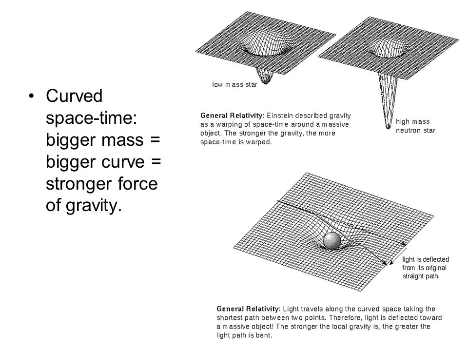 Curved space-time: bigger mass = bigger curve = stronger force of gravity.