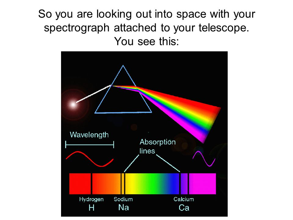 So you are looking out into space with your spectrograph attached to your telescope. You see this: