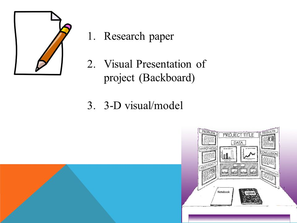 Research paper Visual Presentation of project (Backboard) 3-D visual/model