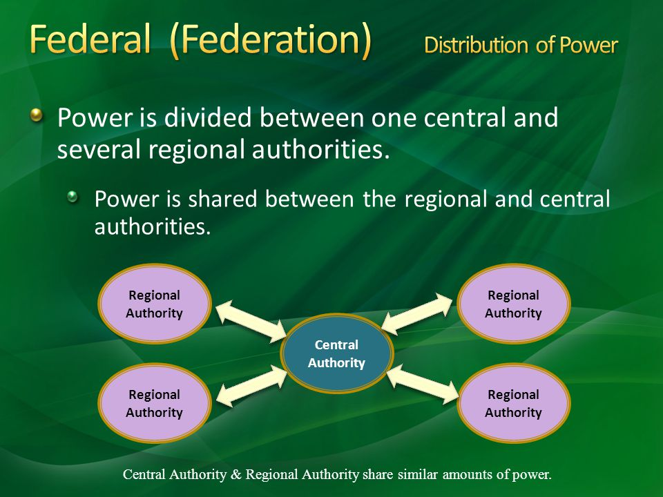 Federal (Federation) Distribution of Power