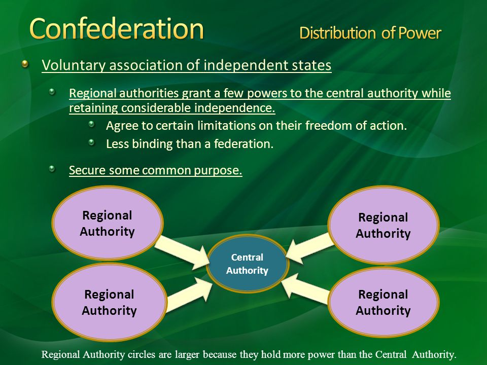 Confederation Distribution of Power