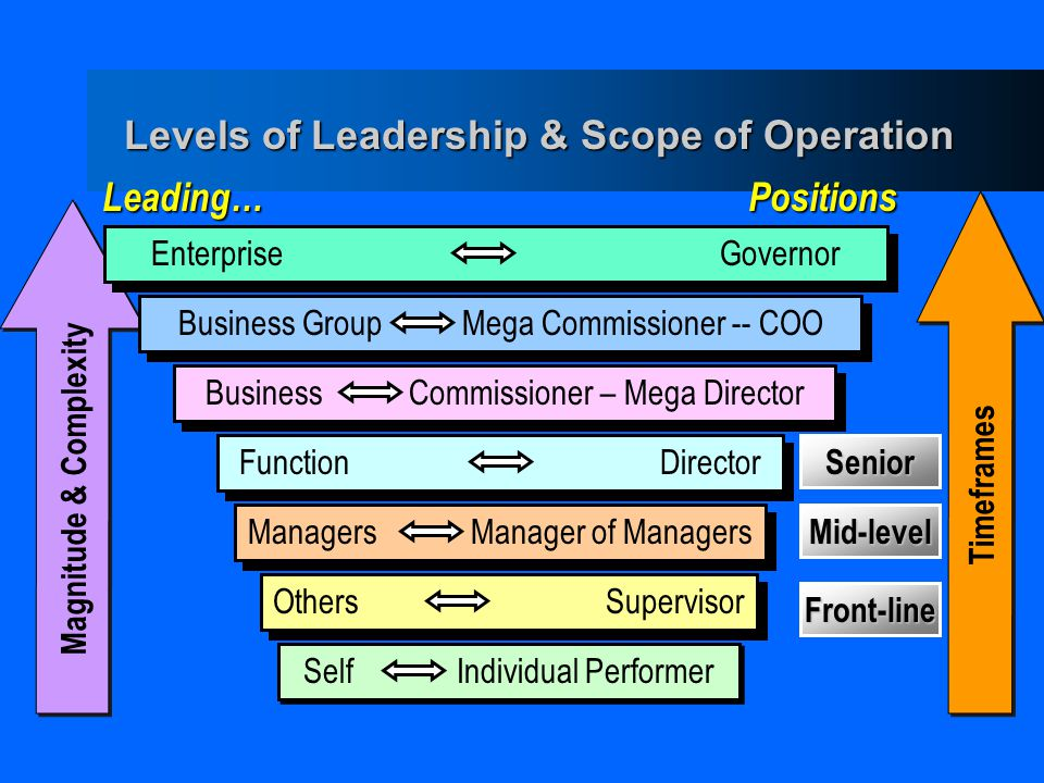 Levels of Leadership & Scope of Operation