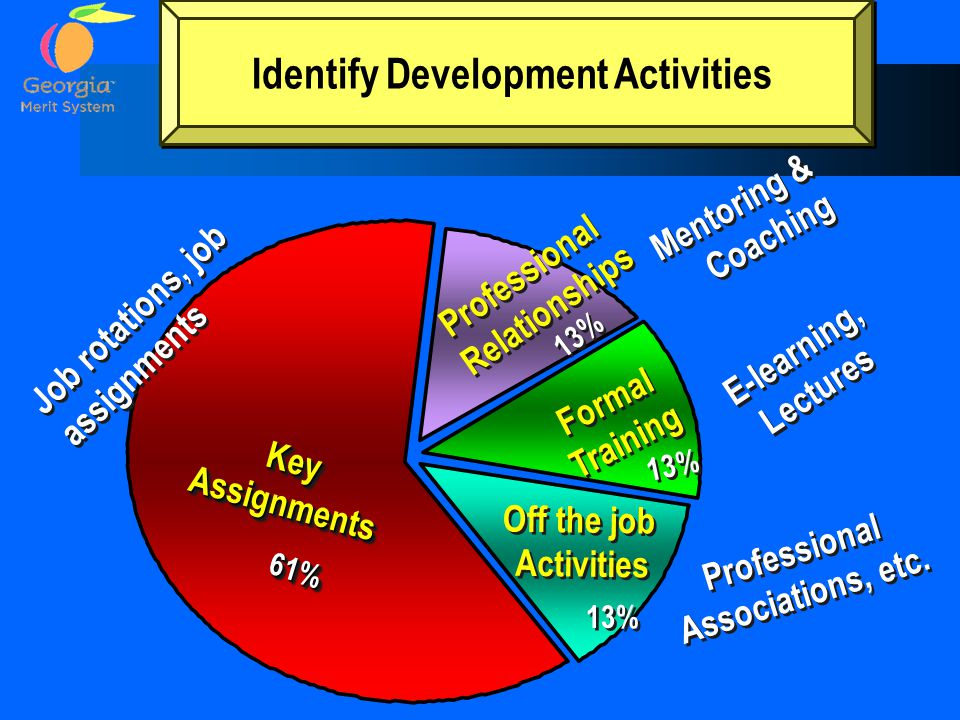 Identify Development Activities Professional Associations, etc.