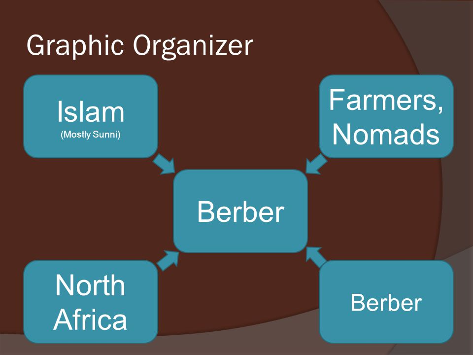 Graphic Organizer Farmers, Nomads Islam Berber North Africa Berber