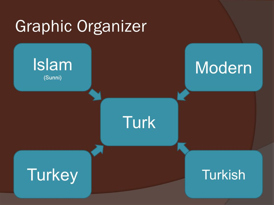 Graphic Organizer Islam (Sunni) Modern Turk Turkey Turkish