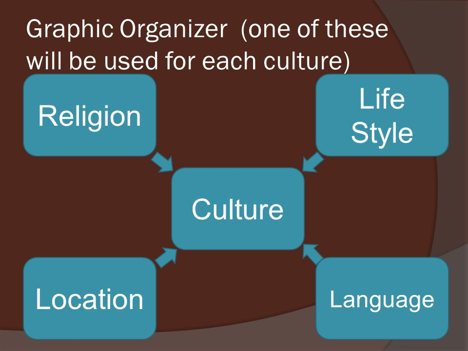 Graphic Organizer (one of these will be used for each culture)