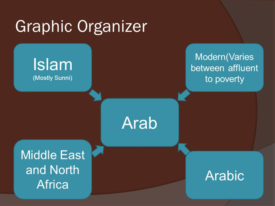 Graphic Organizer Islam Arab Arabic Middle East and North Africa