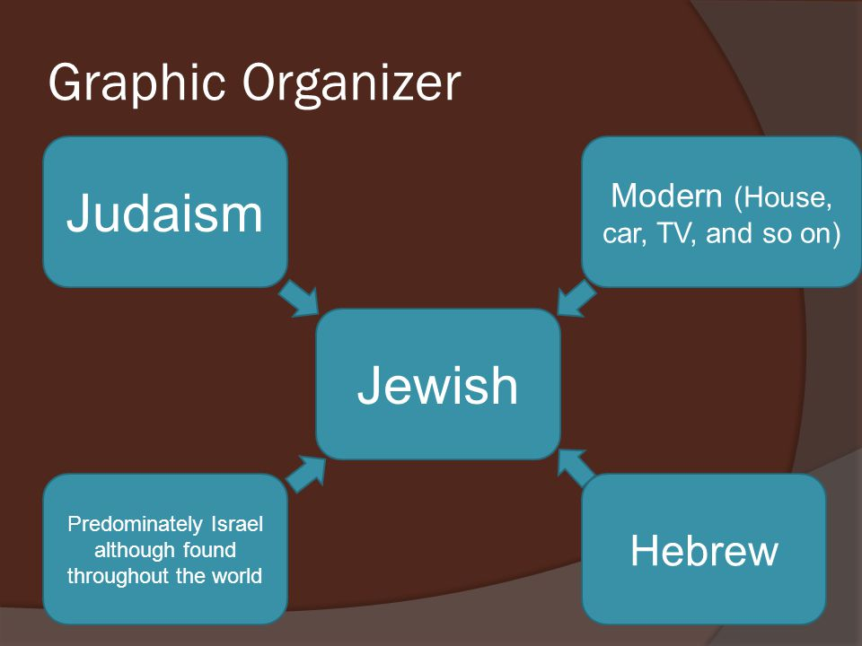 Graphic Organizer Judaism Jewish Hebrew