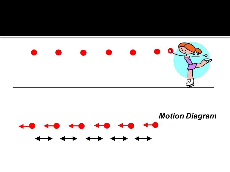 Motion Diagram