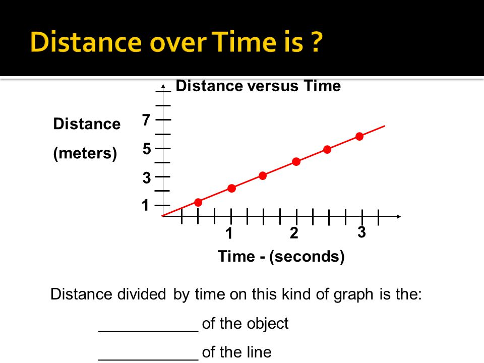Distance over Time is Distance versus Time 7 Distance (meters) 5 1 2