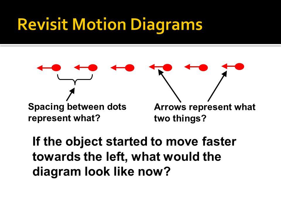 Revisit Motion Diagrams