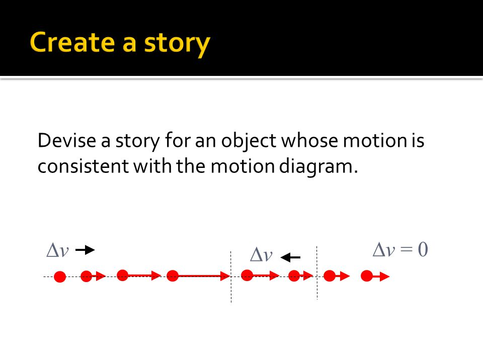 Create a story Devise a story for an object whose motion is consistent with the motion diagram. Dv.