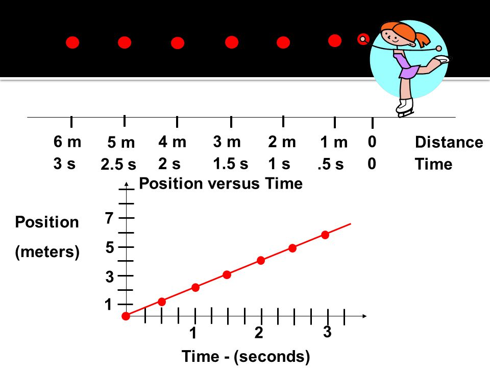 6 m 5 m. 4 m. 3 m. 2 m. 1 m. Distance. 3 s. 2.5 s. 2 s. 1.5 s. 1 s. .5 s. Time. Position versus Time.