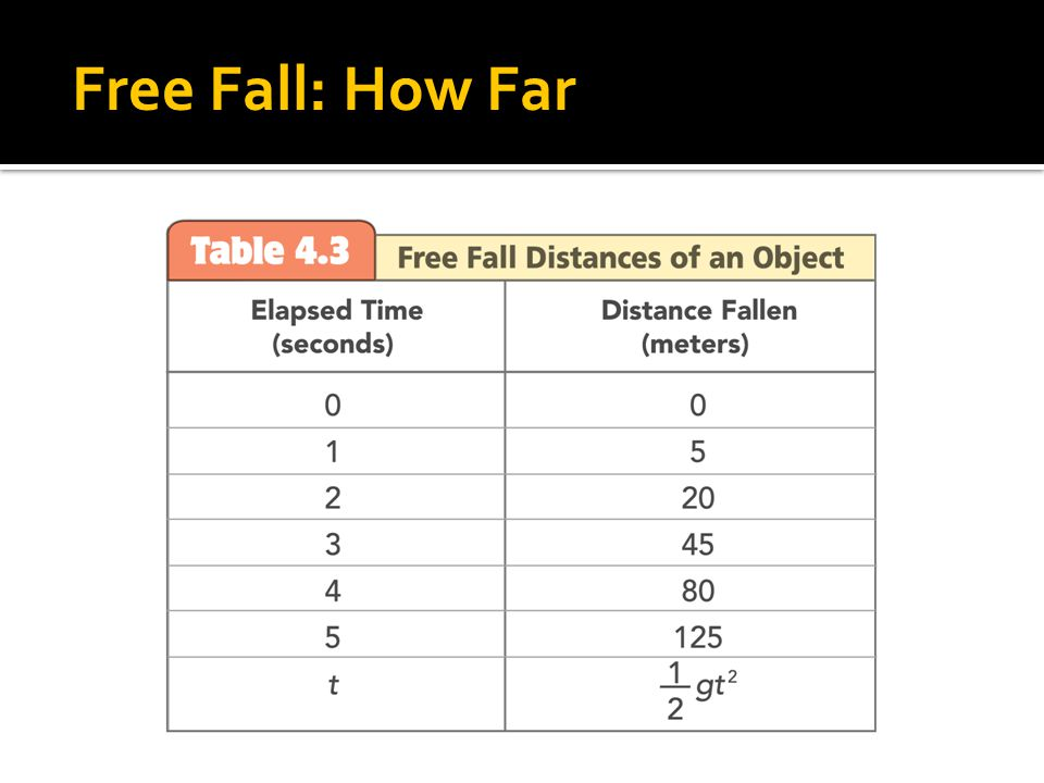 4.5 Free Fall: How Far