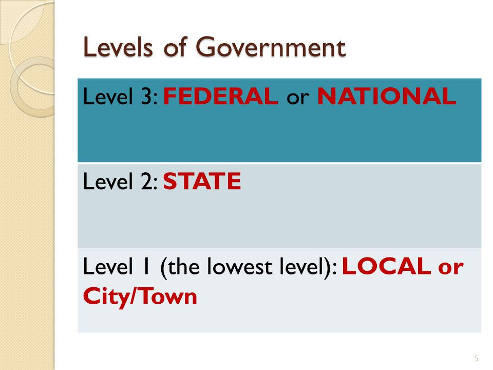 Levels of Government Level 3: FEDERAL or NATIONAL Level 2: STATE