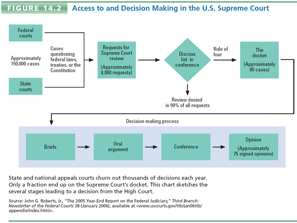 Access to and Decision Making in the U.S. Supreme Court