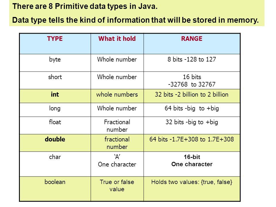 There are 8 Primitive data types in Java.